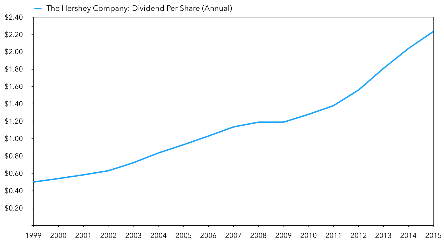 Hershey Dividend History: A Typical Stock For Buy-And-Hold Millionaire Investors