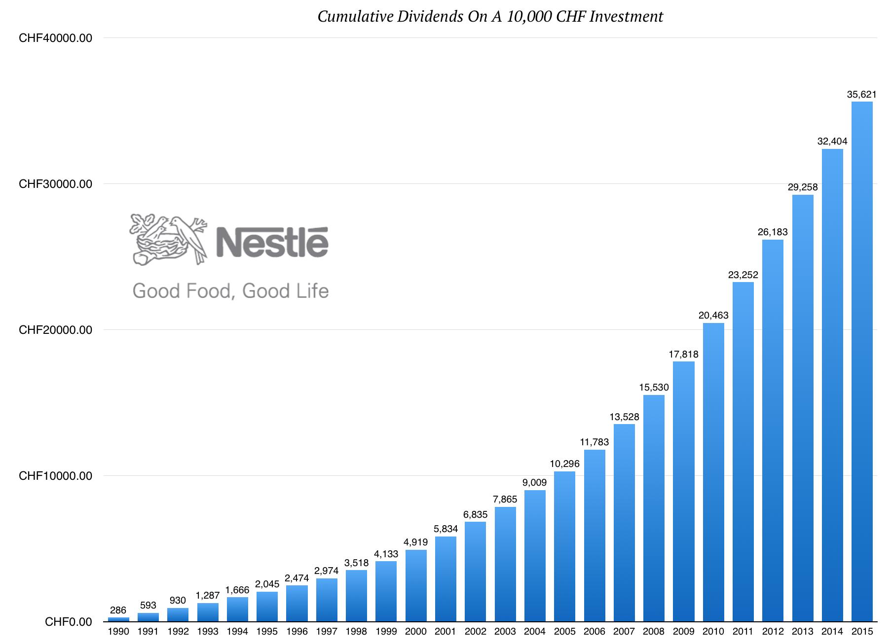NestleDividendInvestment