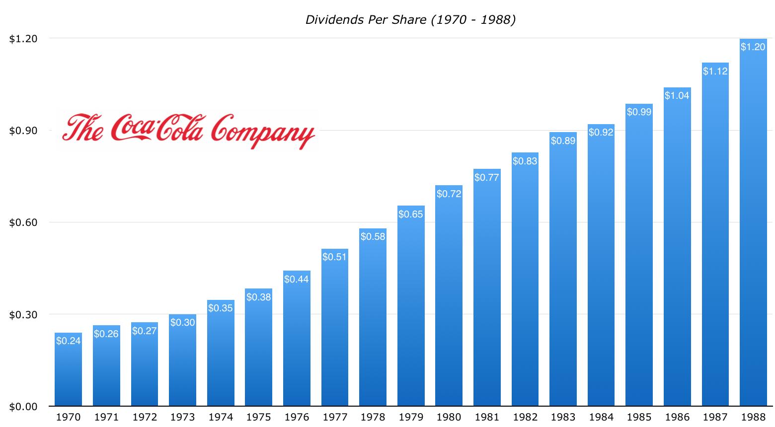 Coca-Cola Stock: A Dividend Analysis (KO)