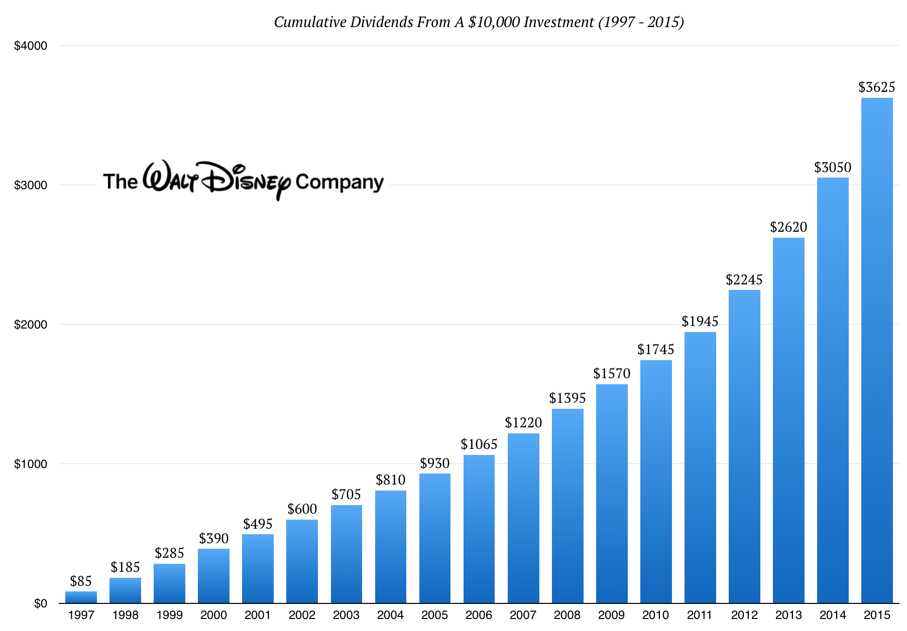 Disney20YearDividends