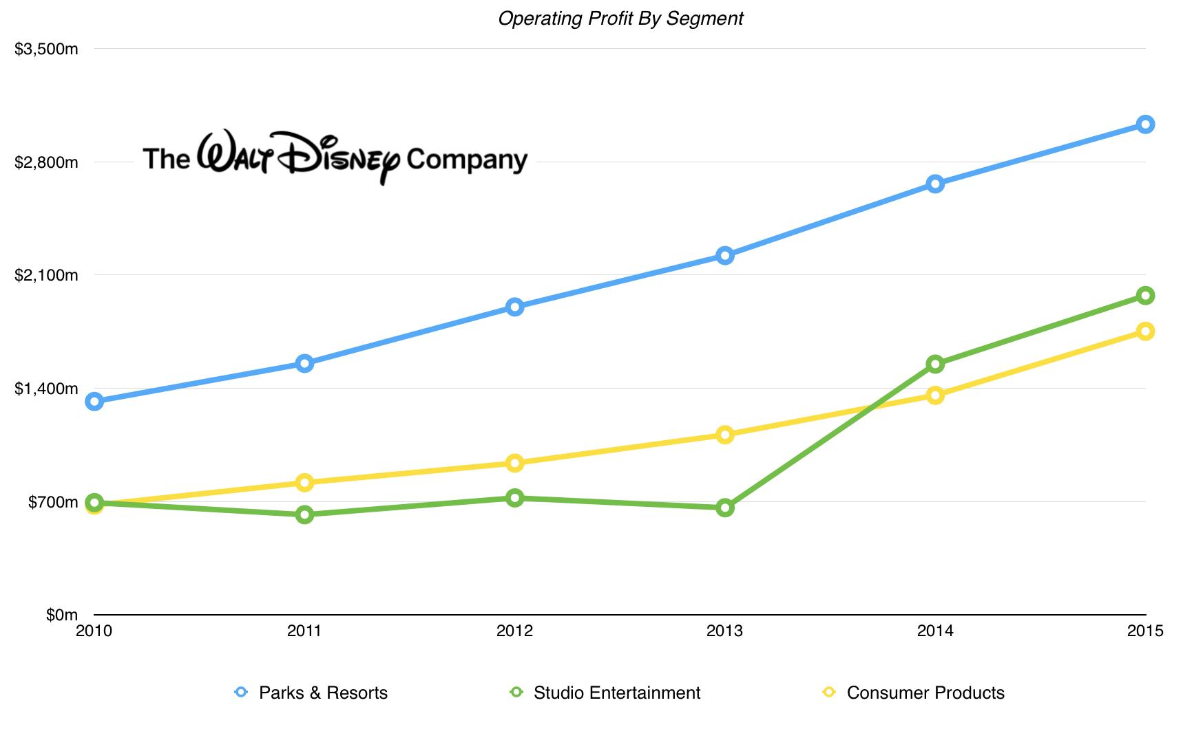 DisneySegmentsOperatingIncome