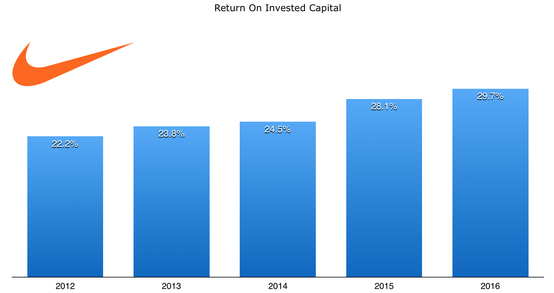 nike_return_on_invested_capital