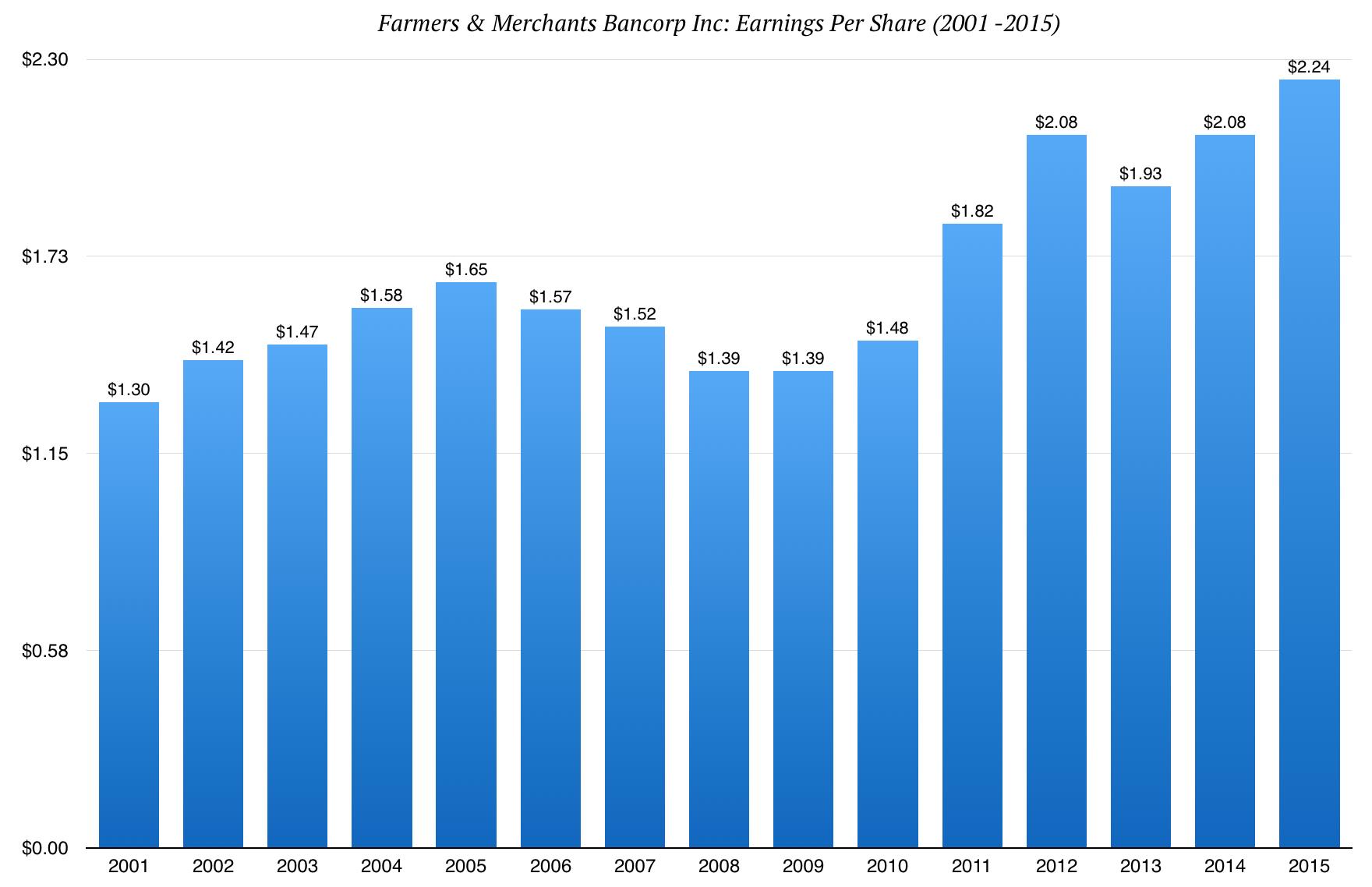 farmersmerchants_bancorp_inc_earnings_history