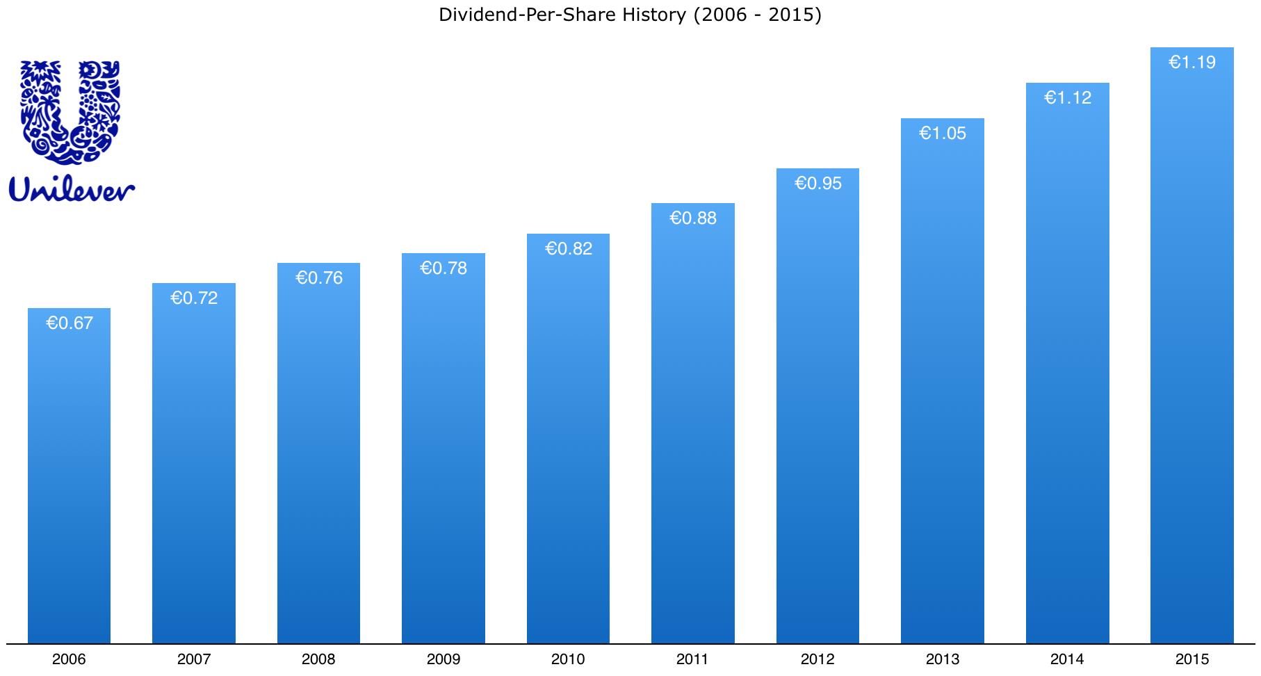 unilever_dividend_history