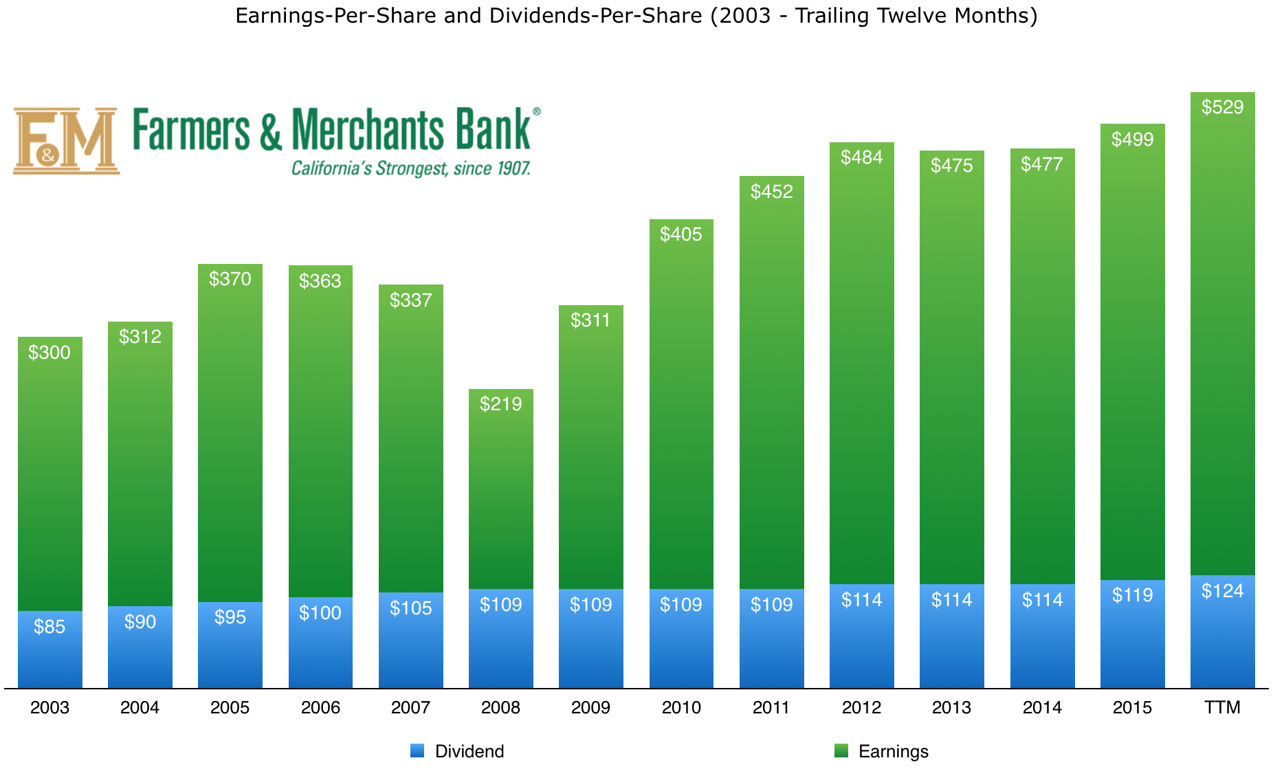 farmersmerchantsbankoflongbeach_eps_dividend_history