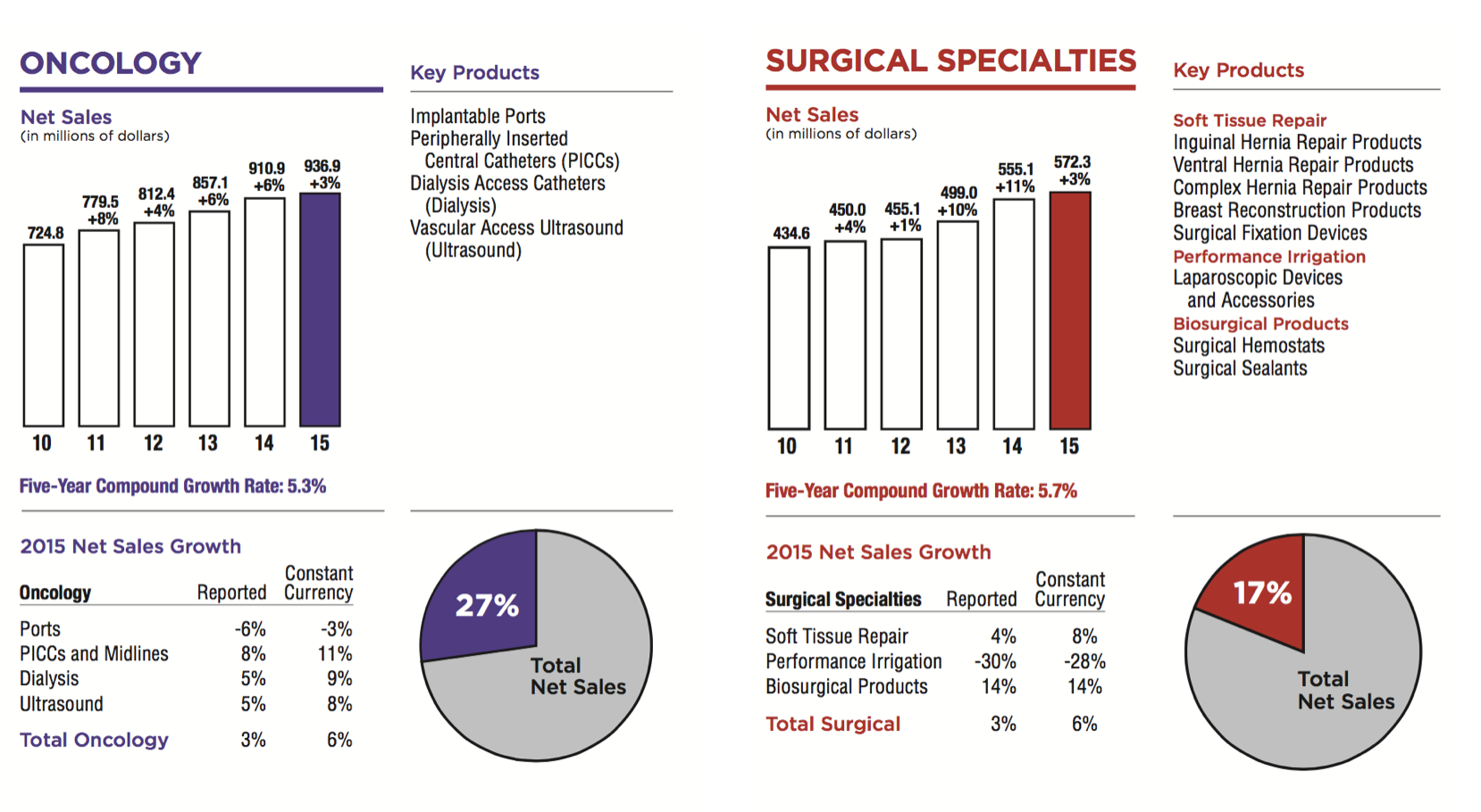 crbard_segments_urology_surgical_specialities