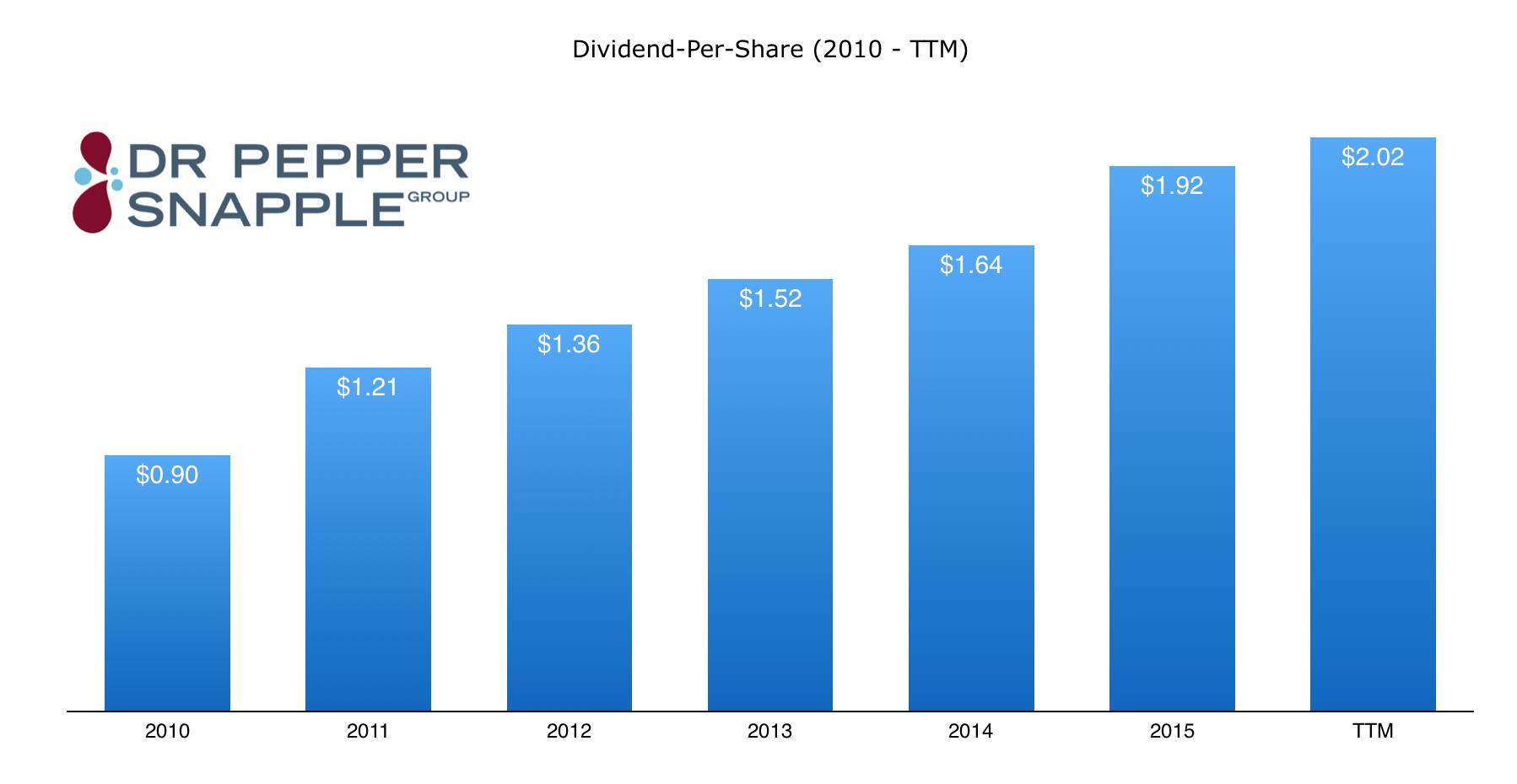 dr_pepper_snapple_dividends