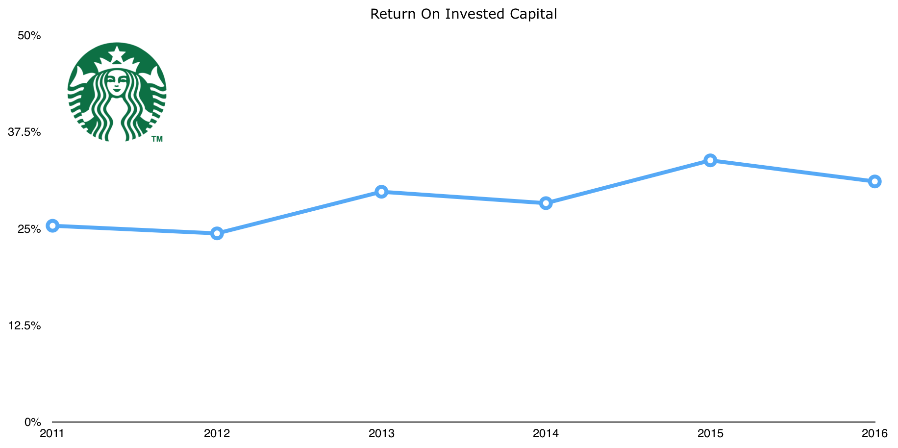 starbucks_return_on_invested_capital