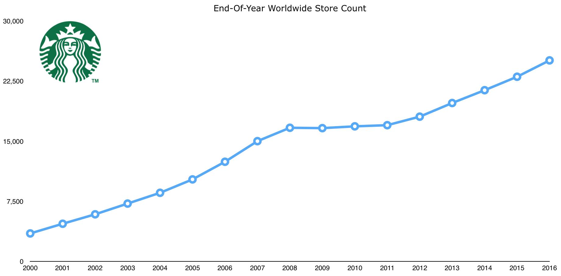 starbucks_store_count