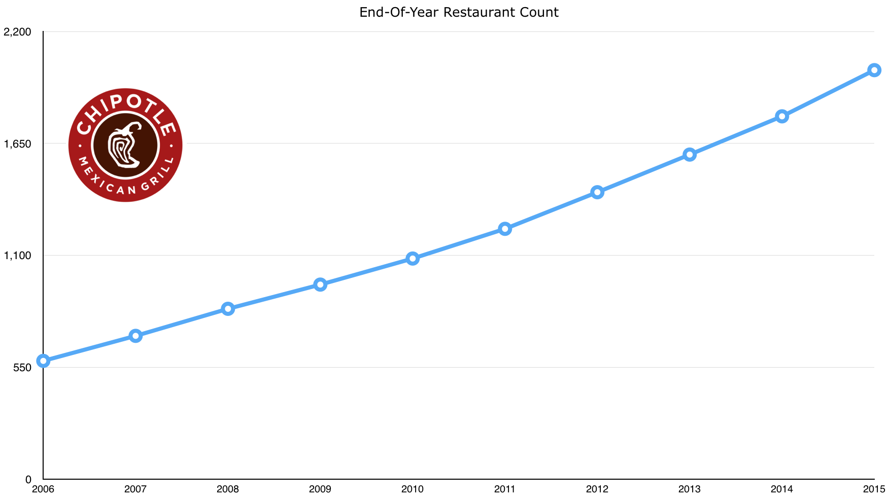 chipotle_store_count