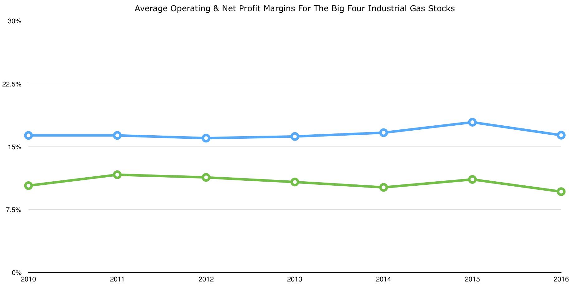 margins_industrial_gas_stocks