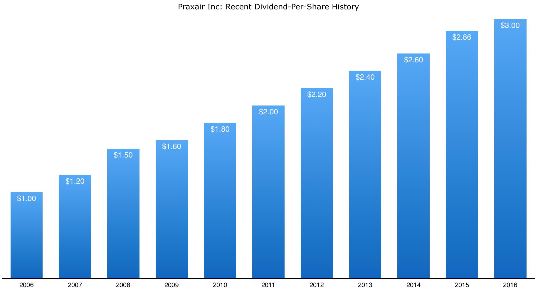 praxair_dividend_history