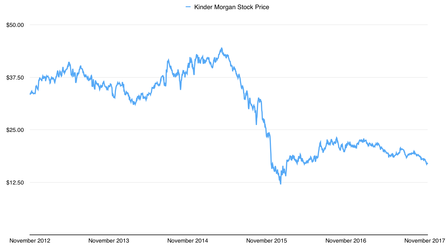 Kinder Morgan Stock Quote Mesmerizing Kinder Morgan Thoughts On The Dividend  The Compound Investor