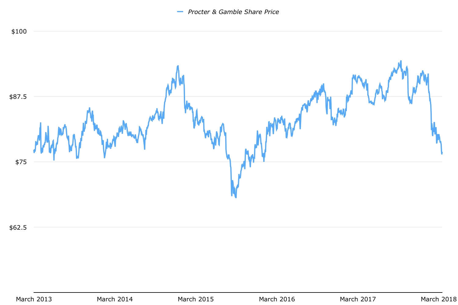 Value of procter and gamble shares doa racing