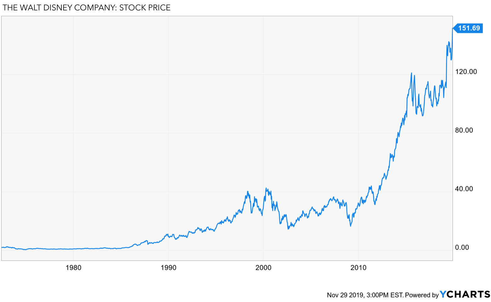 Buffett & Disney: Disney's Long-Term Stock Price Chart