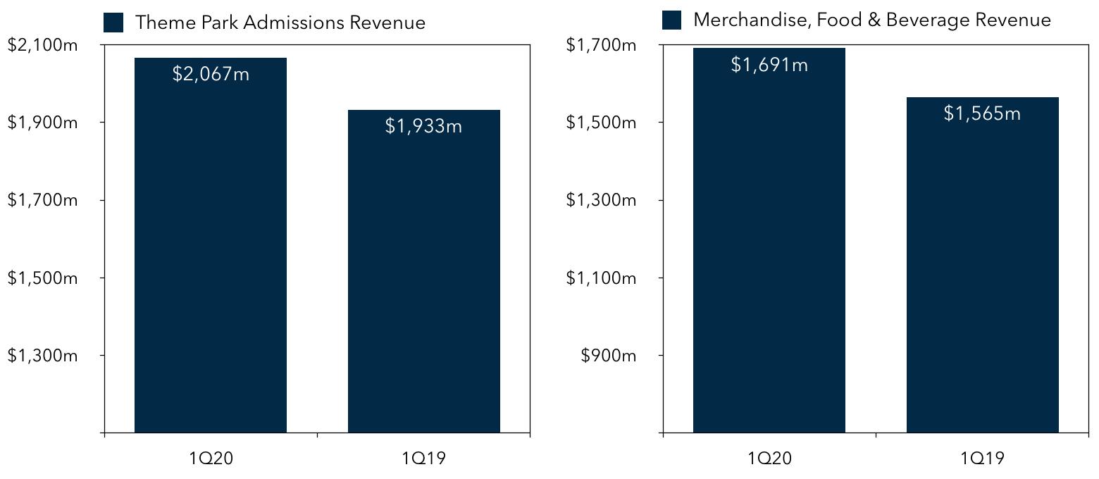 Disney 1Q20 Parks & Resorts Revenue Breakdown