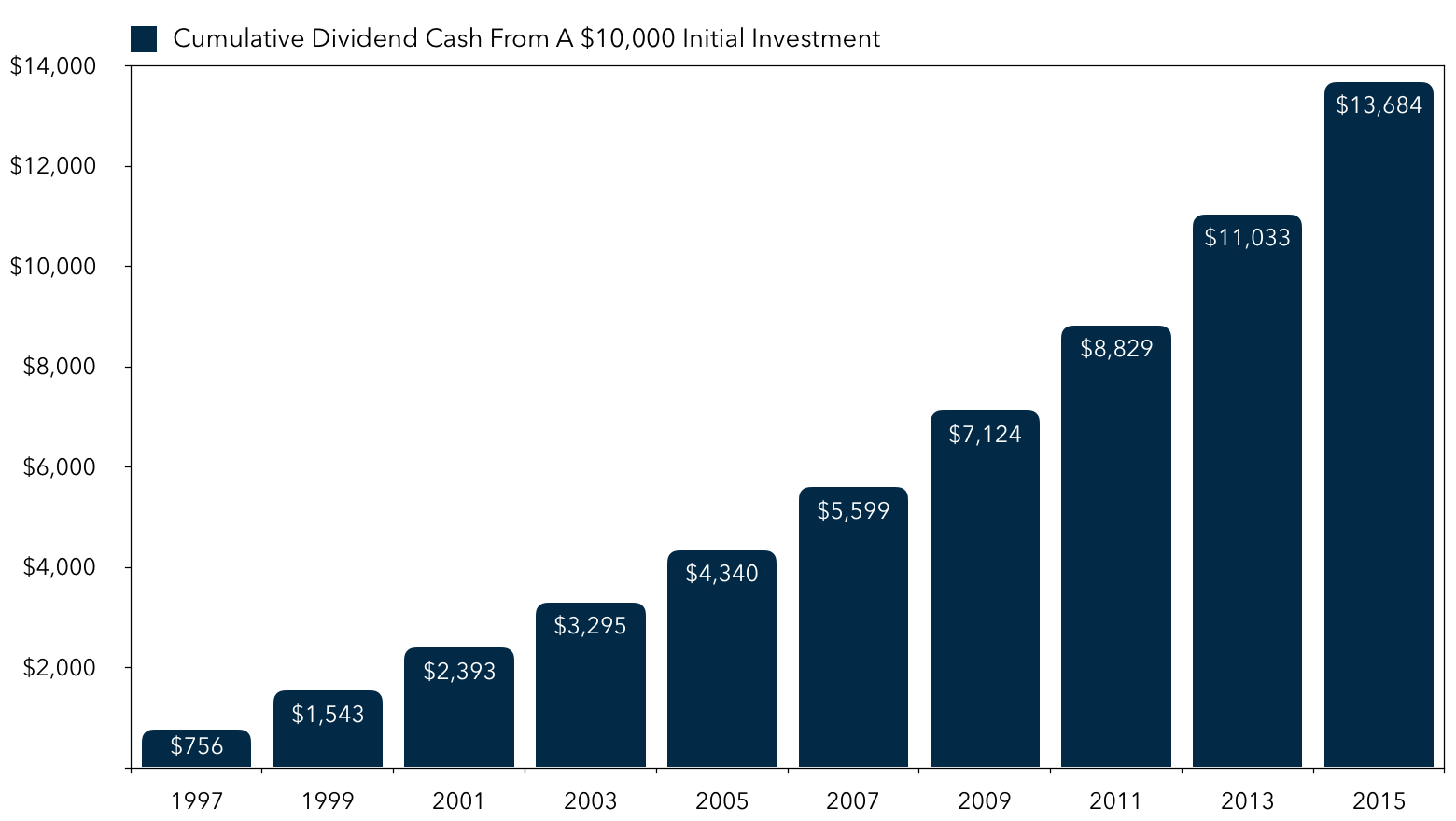Exxon Mobil Dividend Cash From a $10,000 Investment