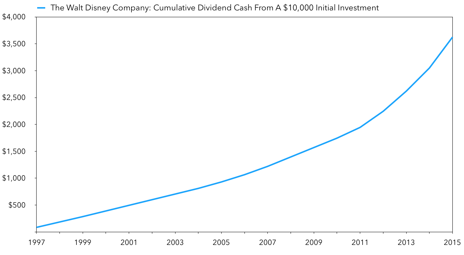 Disney Stock Returns: Cumulative Dividend Cash