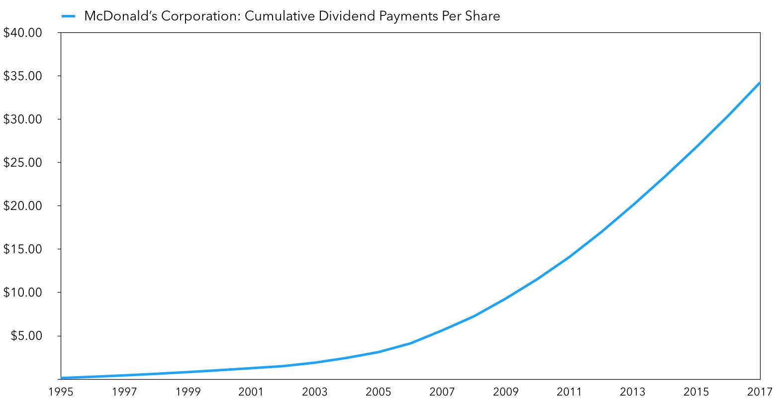 Buffett & McDonald's: Cumulative Dividends Since 1995