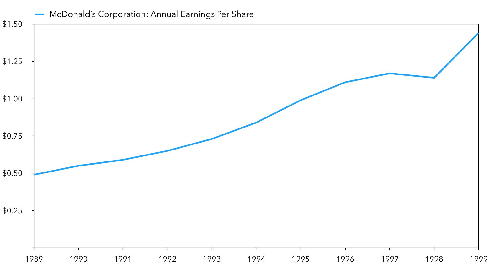 Buffett & McDonald's: MCD EPS In The 1990s