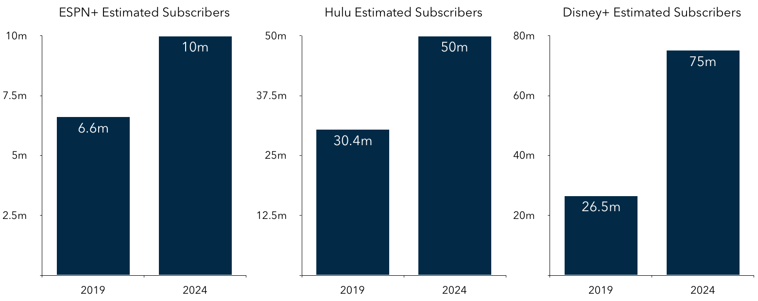 Disney 1Q20 Streaming Service Subscribers