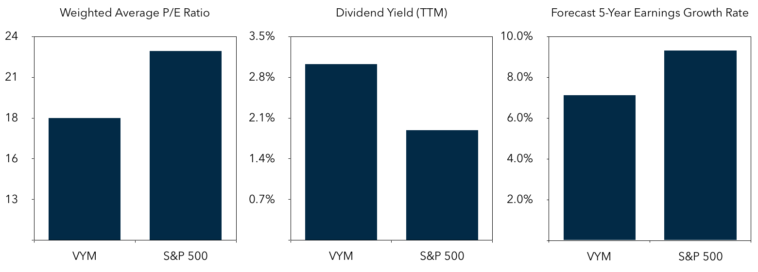 VYM: Vanguard High Dividend Yield ETF Selected Stats