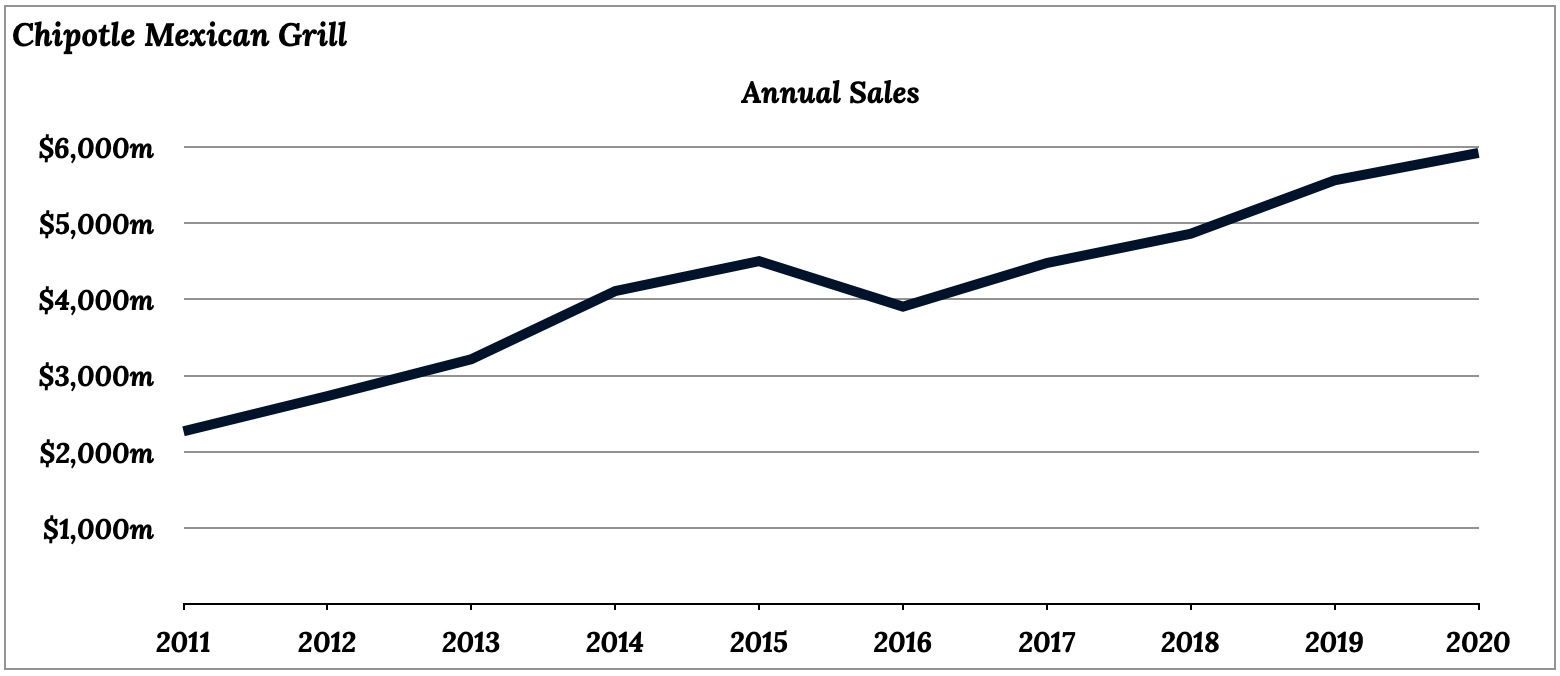Chipotle Mexican Grill (CMG) annual sales 2011 to 2020