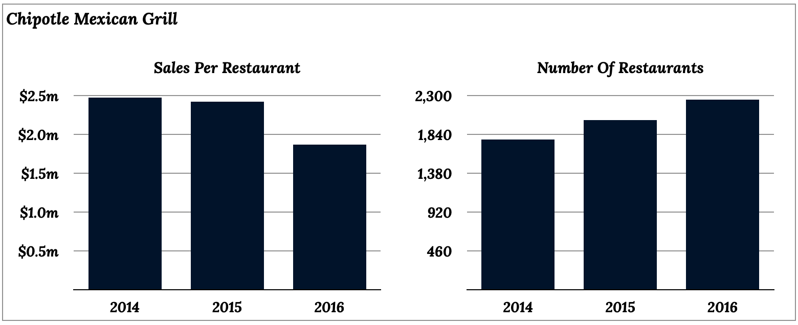 Chipotle Mexican Grill (CMG) sales per restaurant and number of restaurants