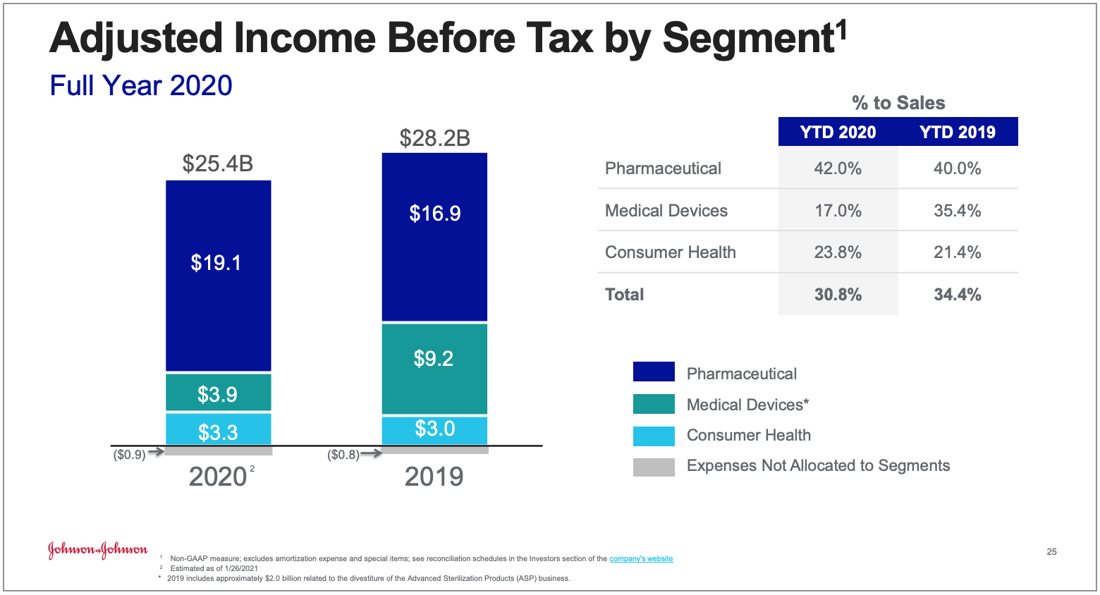 Johnson & Johnson (JNJ) 2020 pre-tax profit by business segment