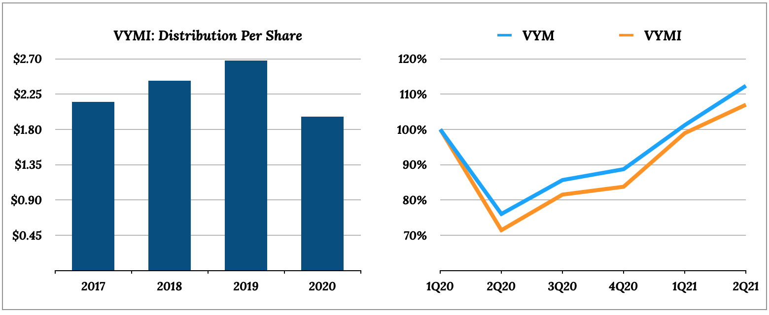 Vanguard International High Dividend Yield EYF (VYMI) annual dividends and performance versus VYM